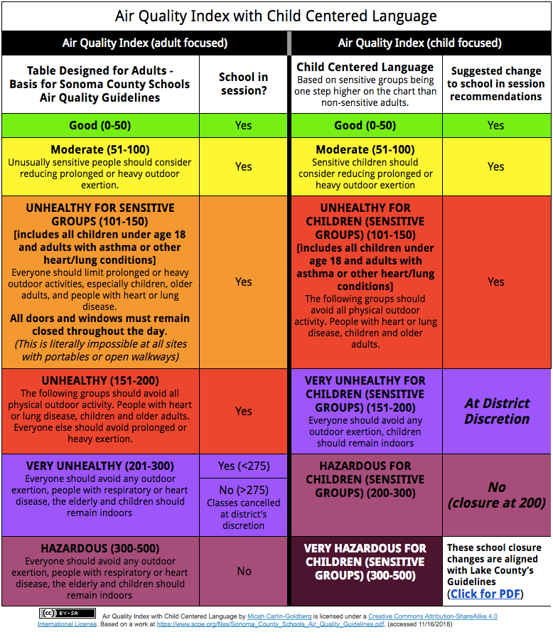 Child Centered AQI Table Text readable version located at https://tinyurl.com/childcenteredaqi